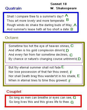 how to write a sonnet How to write a sonnet: description and explanation of the sonnet, a poetry form from italy.